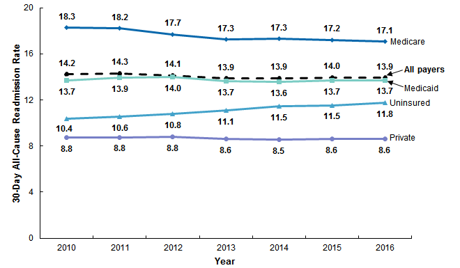 Rate of 30-day all-cause readmissions by expected payer, 2010-2016